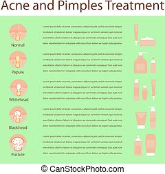 Types of acne pimples human skin poster, various cosmetics