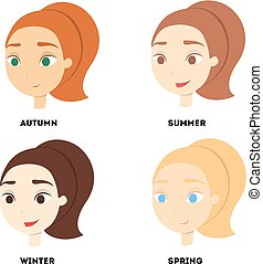 Types of appearance.