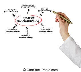 Types of Benchmarking
