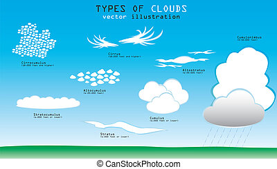 Types of clouds - Different types of clouds with names and...