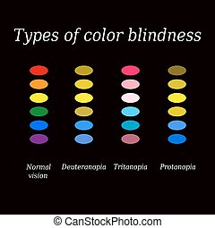 Types of color blindness. Eye color perception. Vector illustration on a black background