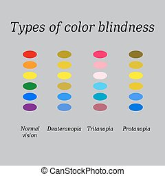 Types of color blindness. Eye color perception. Vector illustration on a gray background