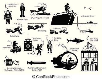 Types of diving modes an equipments.