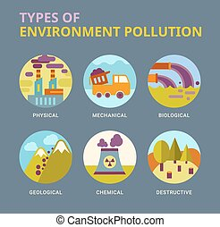 Types of environment pollution
