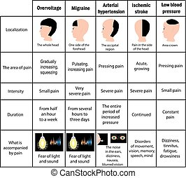 Types of headaches. Driving. Table. Infographics. Vector illustration on isolated background