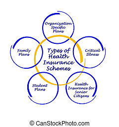 Types of Health Insurance Schemes