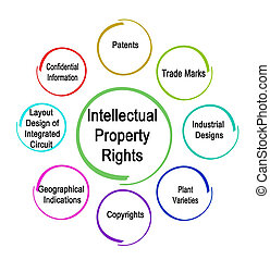 Types of Intellectual Property