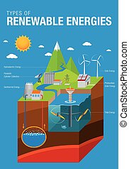 Types of Renewable Energies - The graphic contains: Tidal, ...