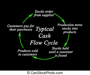 Typical Cash Flow Cycle