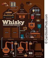 uísque, destilaria, processo produção, infographics