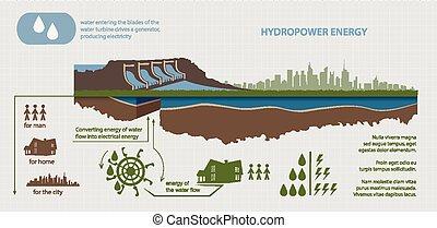 udskiftelig, plante, hydroelektriske, energi, magt