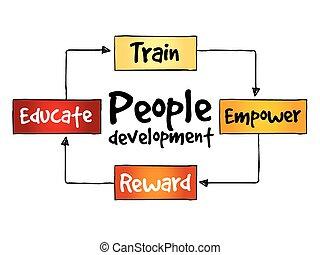 udvikling, proces, folk