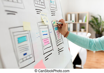 technology, user interface design and people concept - hand of ui designer or developer with marker writing on sticker and smartphone sketches on flip chart at office