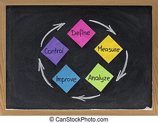 ulepszać, miara, analizować, definiować, panowanie
