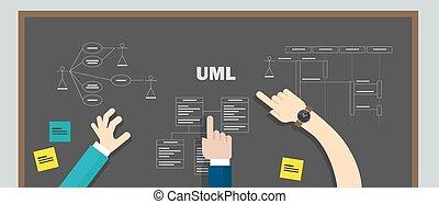 uml unified modeling language teamwork design modelling software development system