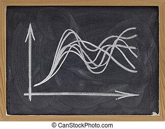 uncertainty concept - graph on blackboard - uncertainty...