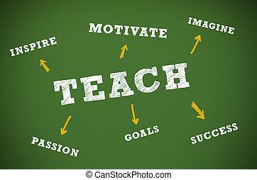 undervisning, skriftligt, begrepp, chalkboard