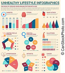Unhealthy lifestyle infographics template design - Unhealthy...