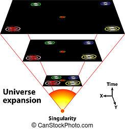 universum, ausdehnung
