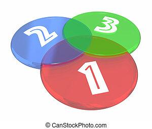 uno, dos, tres, 1, 2, 3, venn, círculo, diagrama, 3d, ilustración