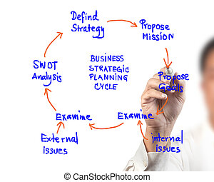 unternehmerin, zeichnung, idee, brett, von, geschaeftswelt, strategische planung, zyklus, diagramm