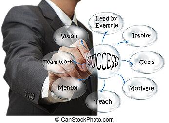 uomo affari, disegnare, flusso, successo, grafico