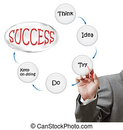 uomo affari, disegnare, successo