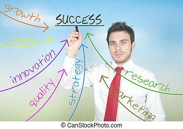 uomo affari, disegno, affari, diagramma