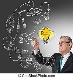 uomo affari, mano, disegno, idea, asse, di, affari, processo