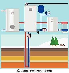 uppvärmning, jord, värma, källa, cottage., vertikal, collector., pump, system., vector., geotermisk