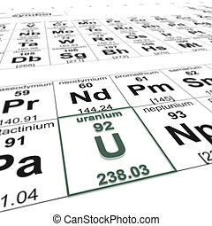 Uranium - Periodic table of elements, focused on uranium
