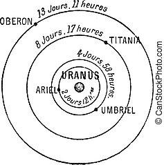 Uranus, vintage engraving - Uranus (center), showing moons...