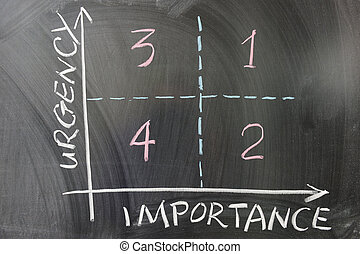 Urgency importance graph demonstrating the order of doing...