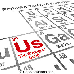 Us Strongest Bond Periodic Table Elements Partnership...