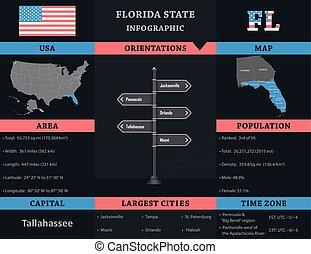 usa, -, florida tillstånd universitet, infographic