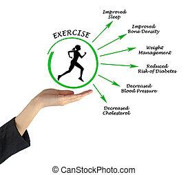 Usefulness of exercising