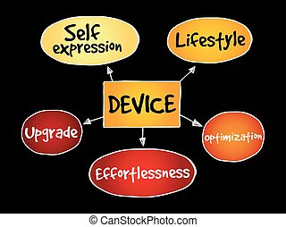 User experience criteria for mobile Device mind map concept