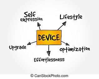User experience criteria for mobile Device mindmap, concept background