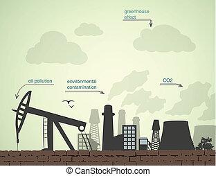 usines, pollution