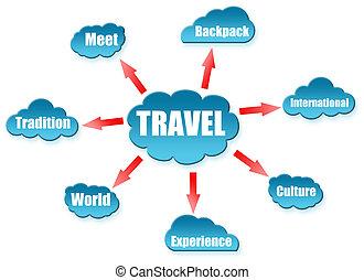 utazás, szó, képben látható, felhő, tervez