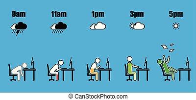 utveckling, arbete, timme, plan, batteri, väder