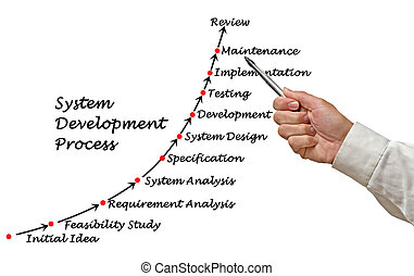 utveckling, bearbeta, system