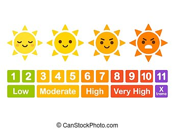 UV index chart, funny educational infographic for children. Cute cartoon sun character with angry face showing ray strength. Vector illustration.