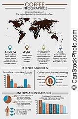 värld, kaffe, infographics, karta