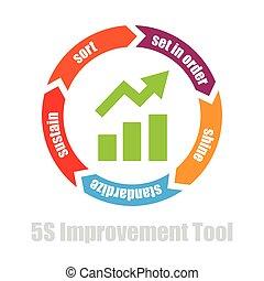 værktøj, fremstilling, 5s, forbedring