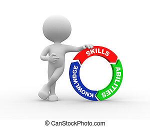 vaardigheden, talent, knowlwdge