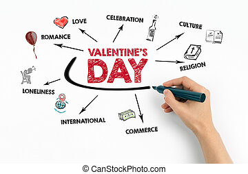 Valentine's Day. Romance, Celibration, Comerce and Loneliness concept. Chart with keywords and icons on white background.