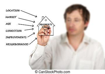 valor inmobiliario