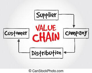 valore, catena