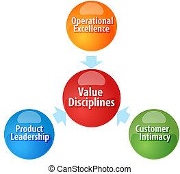 Value Disciplines  business diagram illustration